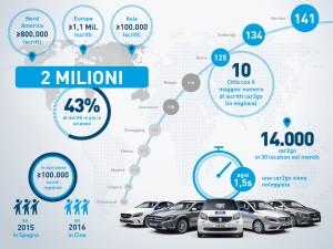 Car sharing al Sud Italia? No!